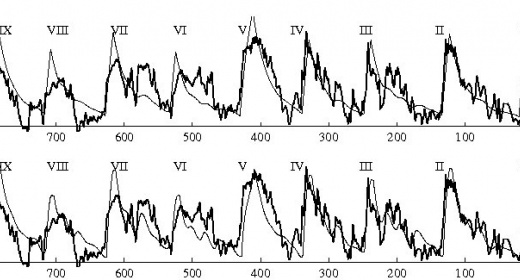 Glacial oscillations created by our model (CO2) feature image